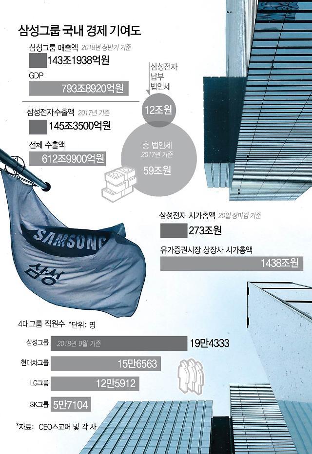 삼성, 매출 국내 GDP의 20%·직원 20만명…韓 경제 큰손