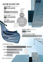 サムスンの売上、国内GDPの20%…職員は20万人