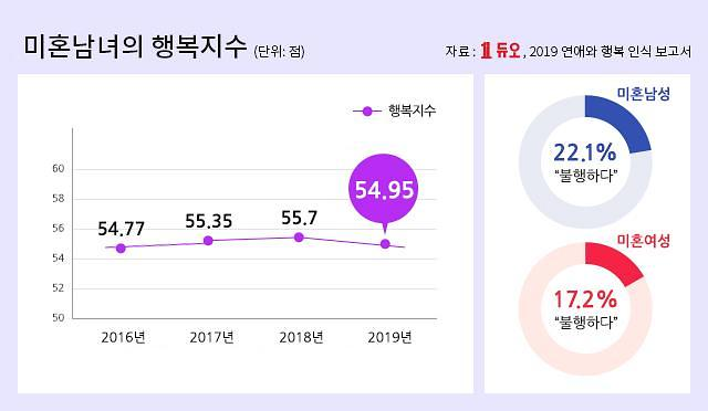 듀오 연애와 행복 인식 발표…한국 미혼남녀 행복지수 54.95점