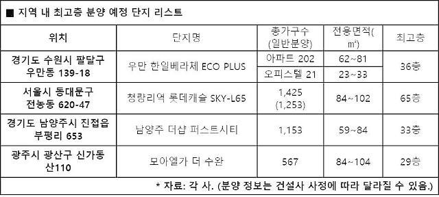 """지역 내 최고층 단지 자리 둔 랜드마크 경쟁 치열…""""높게 더 높게"""""""