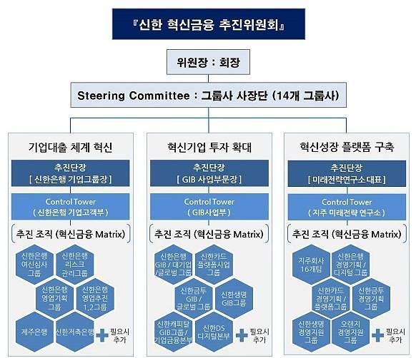 신한금융그룹, 혁신금융 추진위원회 출범