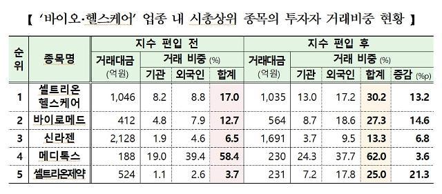 KRX300지수 편입 코스닥 종목 거래대금 23% 증가