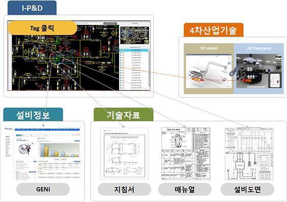 서부발전, 형상관리기반 기술자료 통합관리 시스템 개발