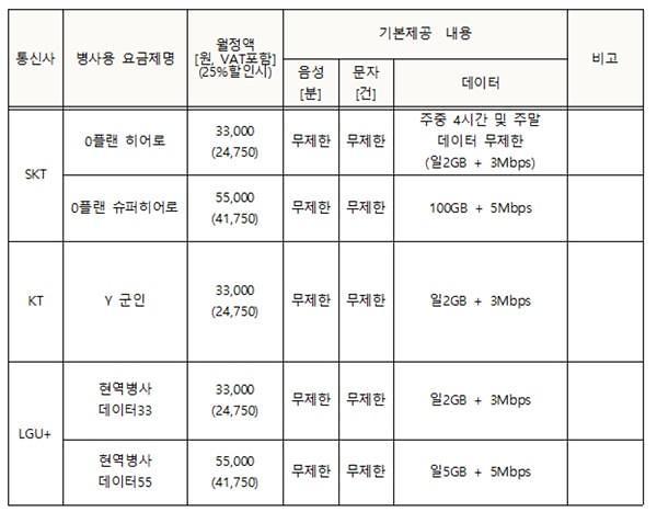 군 장병 전용 요금제 출시한다…월 3만원 음성·데이터 무제한