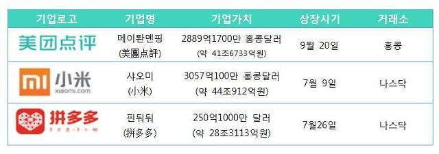 """""""상장 후 1년…"""" 中 샤오미·메이퇀·핀둬둬 얼마나 성장했나?"""