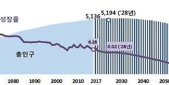 Dân số suy giảm kể từ năm 2029 ... Năm 2067, con số sẽ giảm xuống còn 39 triệu.