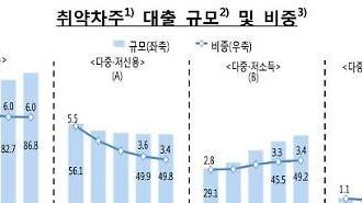 Kinh tế tư nhân... Người vay dễ bị tổn thương giảm, nhưng nợ tăng trong năm thứ ba