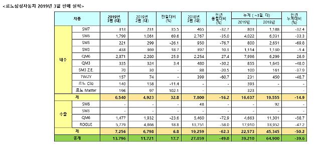 르노삼성, 3월 판매량 1만3796대..전년比 49%↓…'파업 여파'