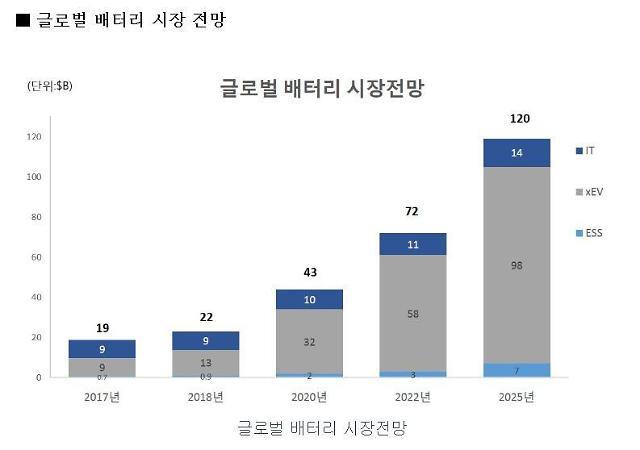 일진머티리얼즈, 전기차 부품 수출 비중 증가로 매출 '껑충'