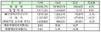 KOSPI上場企業の純利益、1年間で7兆7000億ウォン減少