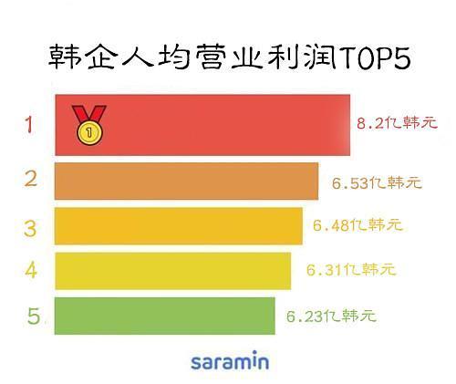 调查:去年韩国大企业员工人均营业利润为95万元人民币