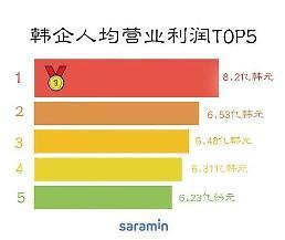 .调查:去年韩国大企业员工人均营业利润为95万元人民币.