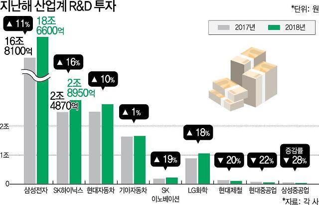 작년 R&D 투자 명암 갈렸다…'전자·차' 약진 '조선·철강' 주춤