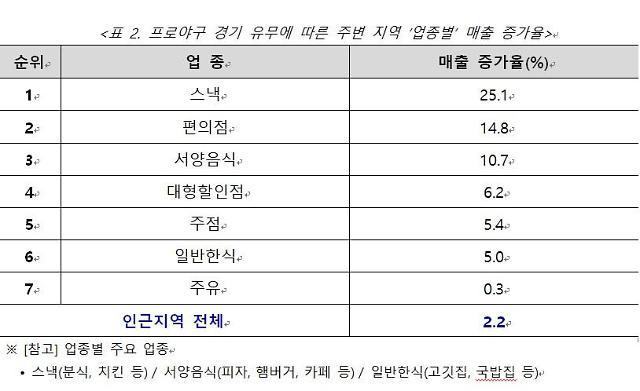 """BC카드 """"프로야구 경기 열리면 인근 지역 매출 2.2% 증가"""""""