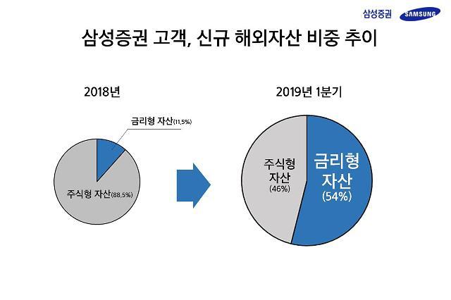 삼성증권 거래 고객, 1분기에만 해외자산에 1조8000억원 투자