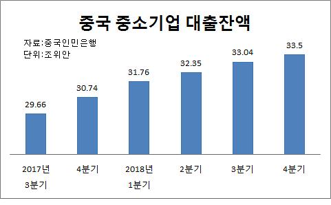 """""""맞춤형 지준율 인하 속도내나"""" 중국 또 중소기업 지원책 발표"""