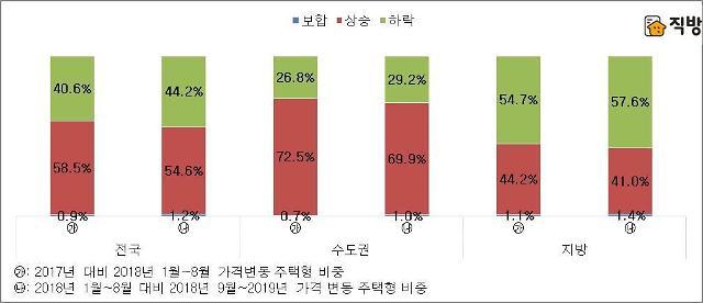 9.13대책 후 서울 거래 아파트 90% 이상은 가격 상승