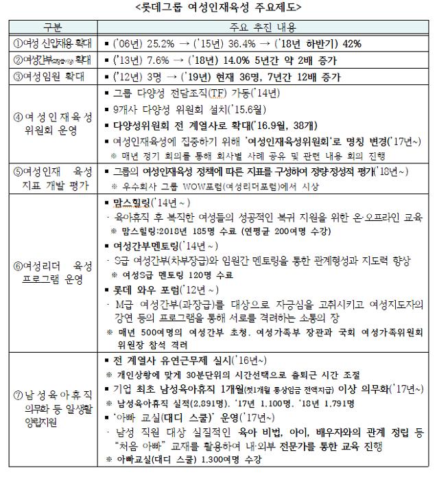 여가부, 롯데그룹과 성별균형 포용성장 파트너십 1호 협약