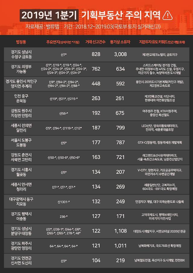 """전국 15개 지역 기획부동산 주의 경보 """"경기도 기획부동산 7393건"""""""