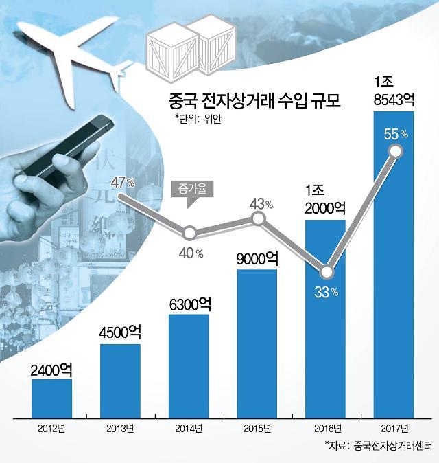 중국 해외직구, 3000조 규모 폭발적…韓 이커머스기업 수혜
