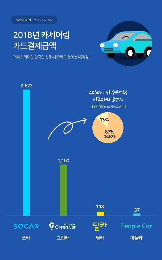 """""""쏘카 등 카셰어링 앱 이용자 87%가 2030...새로운 차량 문화"""""""
