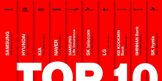 2019 베스트 코리아 브랜드 발표···삼성 1위·SK하이닉스 10위 진입