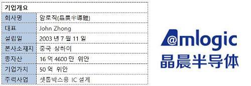 """[中 커촹반 상장유망기업 열전-9]""""화웨이 왕좌 노린다""""...셋톱박스칩 선두기업"""