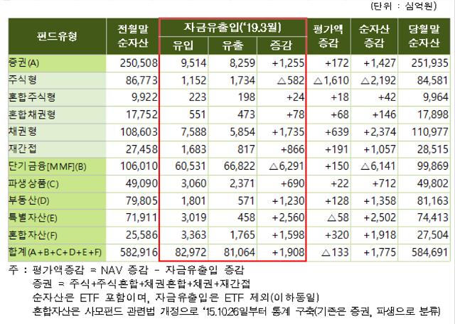 3월 국내 전체펀드 순자산 1조8000억원 증가
