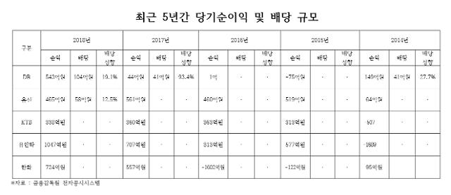 액면가 밑돈 유안타·한화·KTB증권, 배당 못한 이유는...