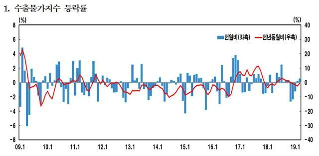 환율·유가 영향 수출물가 상승률 2개월 연속 상승
