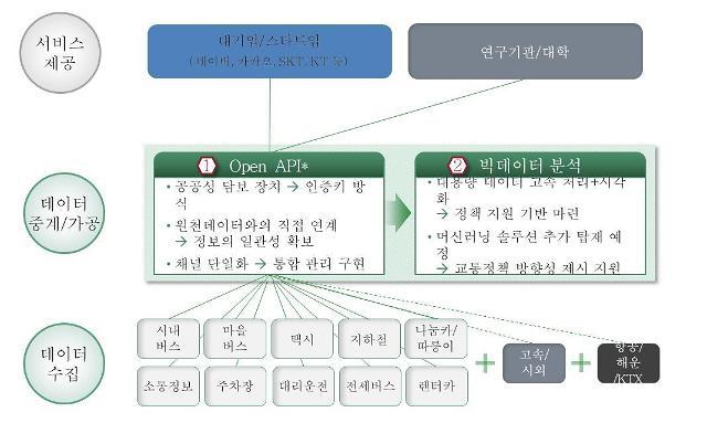 한국스마트카드, 'MaaS 시장 초석 다진다