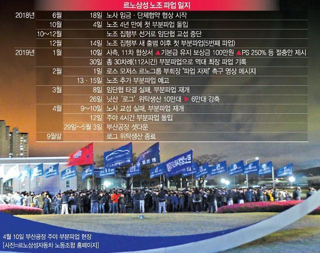 르노삼성 노사 극한대립…한국 철수 현실화 위기