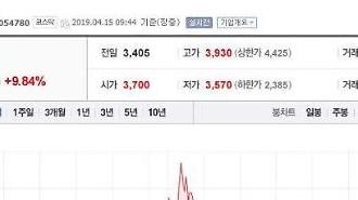 키이스트 주가 9%대 급등 중, 이유는? 방탄소년단(BTS) 세계 아이튠즈 차트 1위
