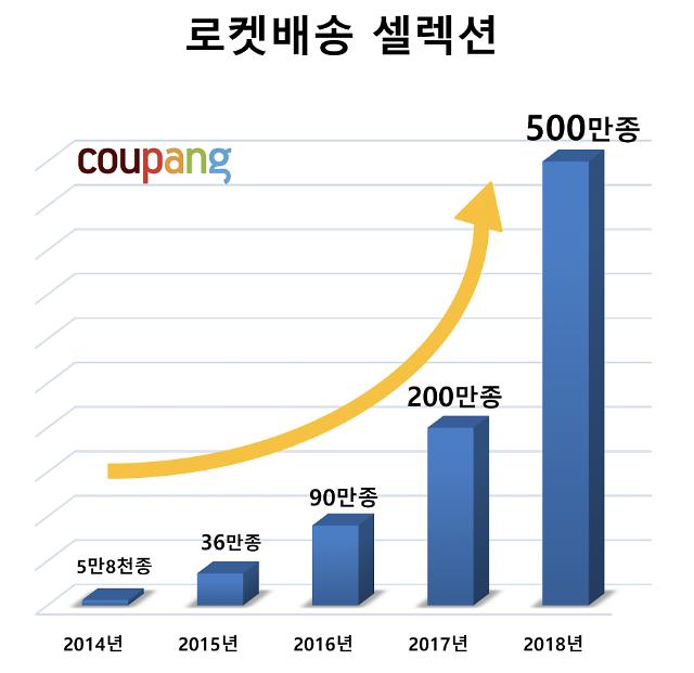 유니콘 기업 쿠팡, 지난해 매출 4조4000억원…1년새 65% 성장
