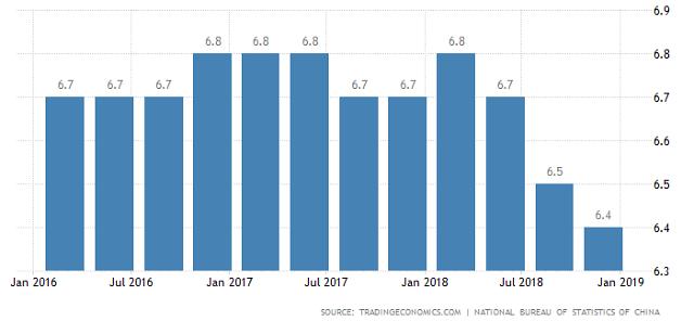 중국 1분기 경제지표 호전될까