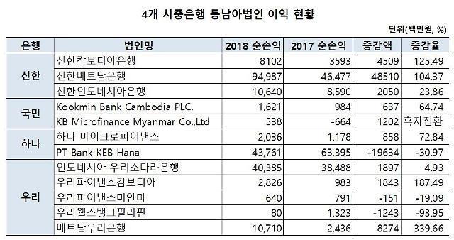 신한은행, 동남아 시장 실적 타은행 압도