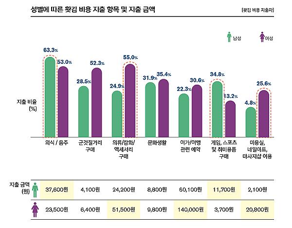 因职场压力 韩国职场人每月冲动消费20.7万韩元