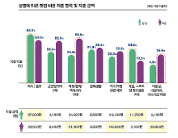 .因职场压力 韩国职场人每月冲动消费20.7万韩元.
