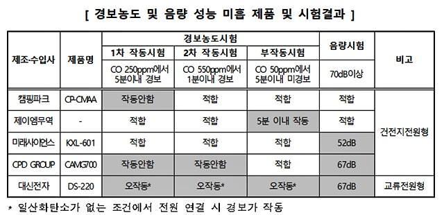 """소비자원 """"일산화탄소경보기, 14개 중 5개 불량"""""""
