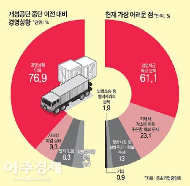 개성공단 입주기업 10곳중8곳, 공단 폐쇄 후 경영 악화