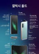 Samsung Electronics sẽ tiết lộ Galaxy Fold ... Dày 17mm và nặng 263g