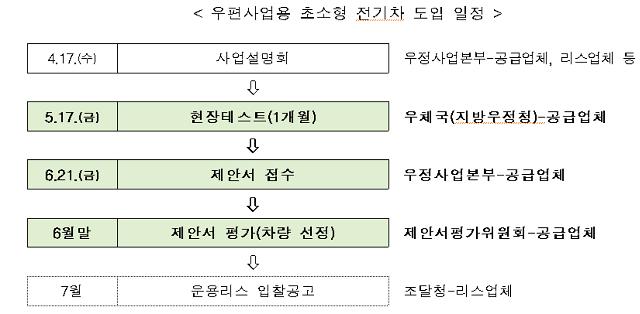 """우정사업본부 """"초소형 전기차 1000대 도입 본격화"""""""