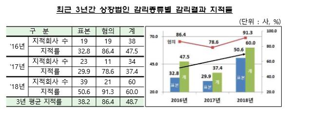 작년 표본감리 지적률 50.6%로 급등… 제약·바이오기업 감리 영향