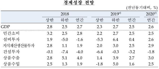 한은 올해 수정 경제성장률 0.1%p 낮춘 2.5%…물가는 0.3%p ↓