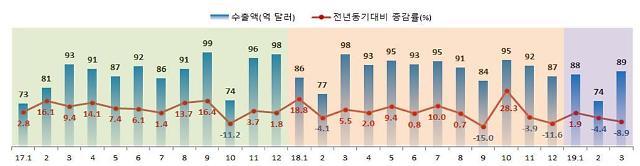 반도체 주춤하니 중소기업 흔들…1분기 수출액 전년比 4.0% '뚝'