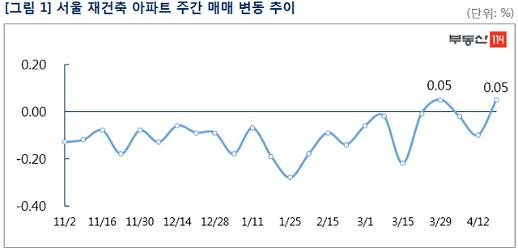 서울 아파트값 22주 연속 하락...재건축만 0.05% 반짝 상승