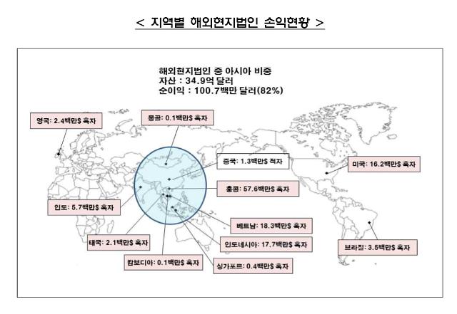 증권사 해외법인 작년 순익 1351억원… 1년 전보다 156% 급증