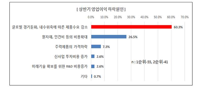 """대기업 36% """"상반기 영업이익 감소"""""""