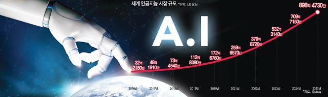 [AI 인재육성 갈 길 멀다] ①귀하신 몸 AI 전문가, 해외 수급은 한계