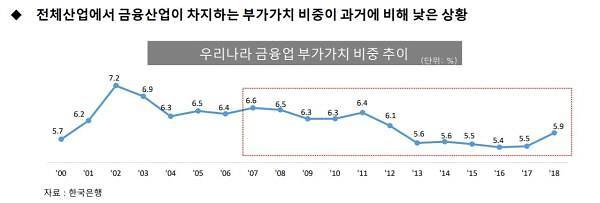 """""""문정부 2년, 금융 안정성 향상…산업 경쟁력은 강화해야"""""""